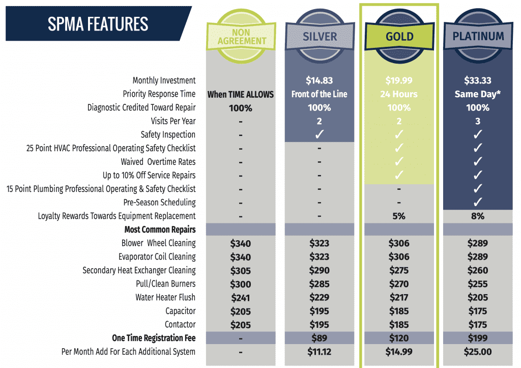 A chart showing the different options available in the Schaal Priority Maintenance Plan